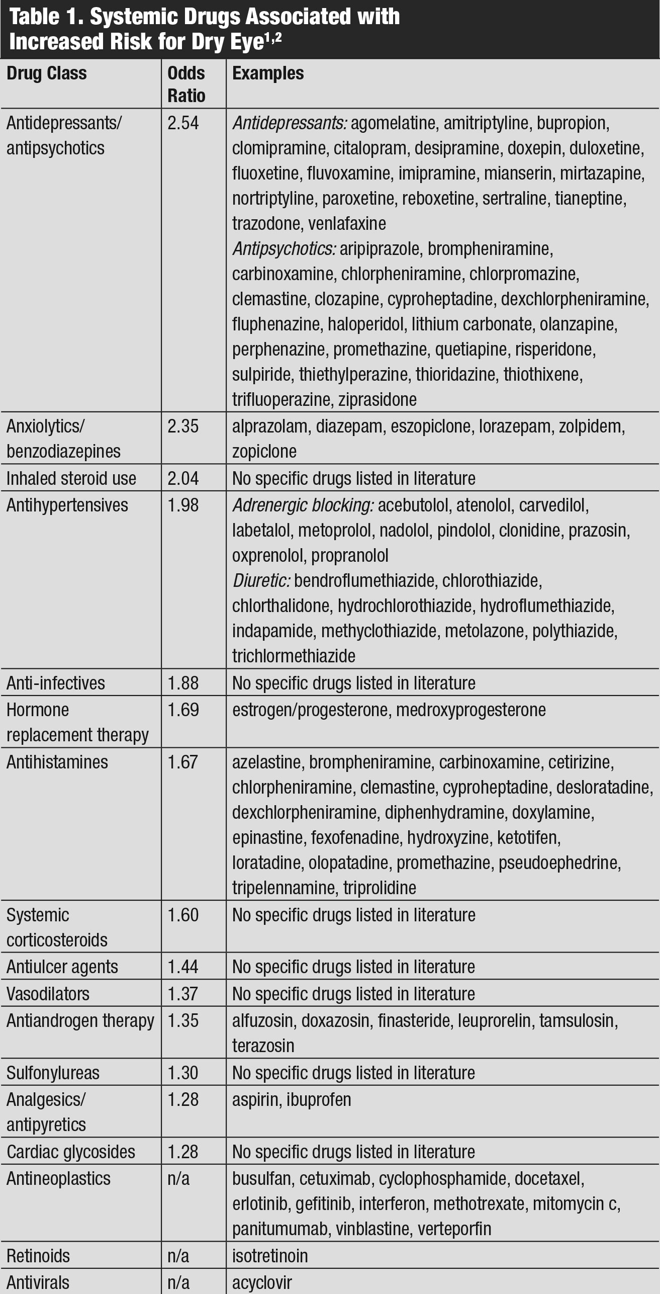 Systemic Drugs Associated with Increased Risk for Dry Eye